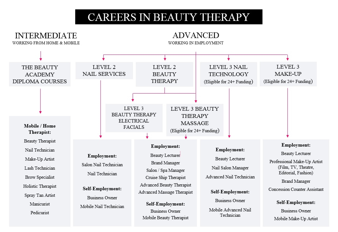 Careers paths in beauty therapy the beauty academy careers 2015g nvjuhfo Gallery